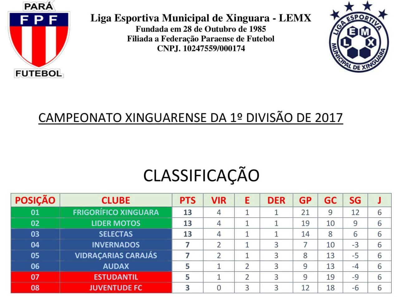 Foto de A briga por uma vaga para a próxima fase do Campeonato Xinguarense continua