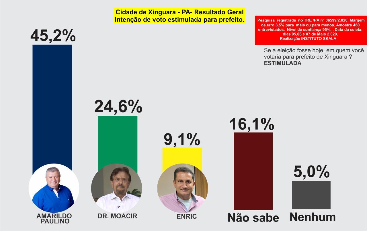 Foto de ELEIÇÕES 2020: Amarildo Paulino do MDB Lidera Pesquisa em Xinguara